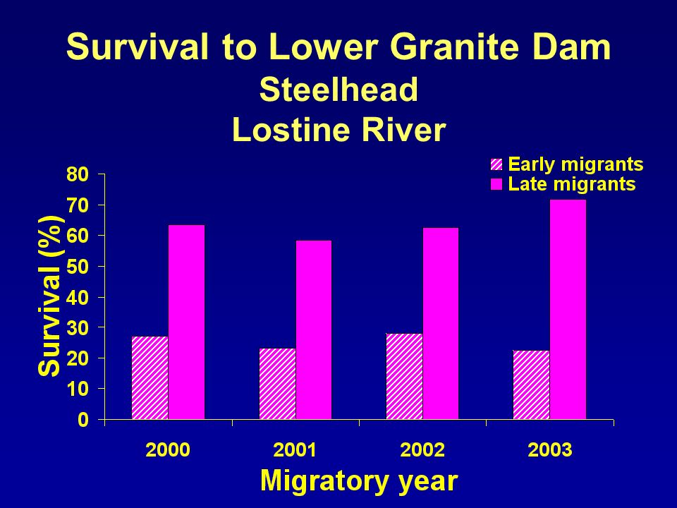 Survival to Lower Granite Dam Steelhead Lostine River
