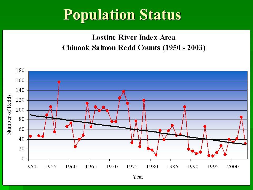 Population Status