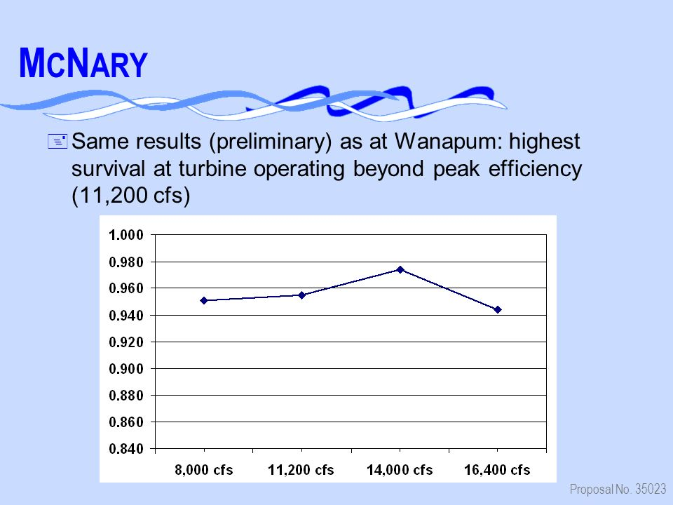 Proposal No. 35023 M C N ARY + Same results (preliminary) as at Wanapum: highest survival at turbine operating beyond peak efficiency (11,200 cfs)