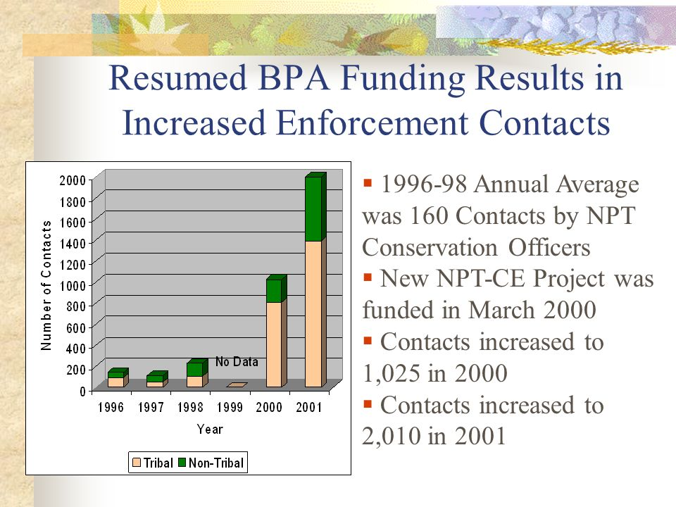 Resumed BPA Funding Results in Increased Enforcement Contacts Annual Average was 160 Contacts by NPT Conservation Officers New NPT-CE Project was funded in March 2000 Contacts increased to 1,025 in 2000 Contacts increased to 2,010 in 2001