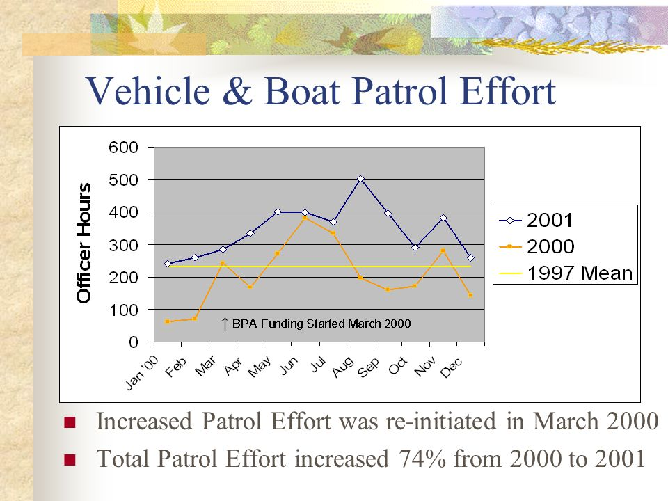 Vehicle & Boat Patrol Effort Increased Patrol Effort was re-initiated in March 2000 Total Patrol Effort increased 74% from 2000 to 2001