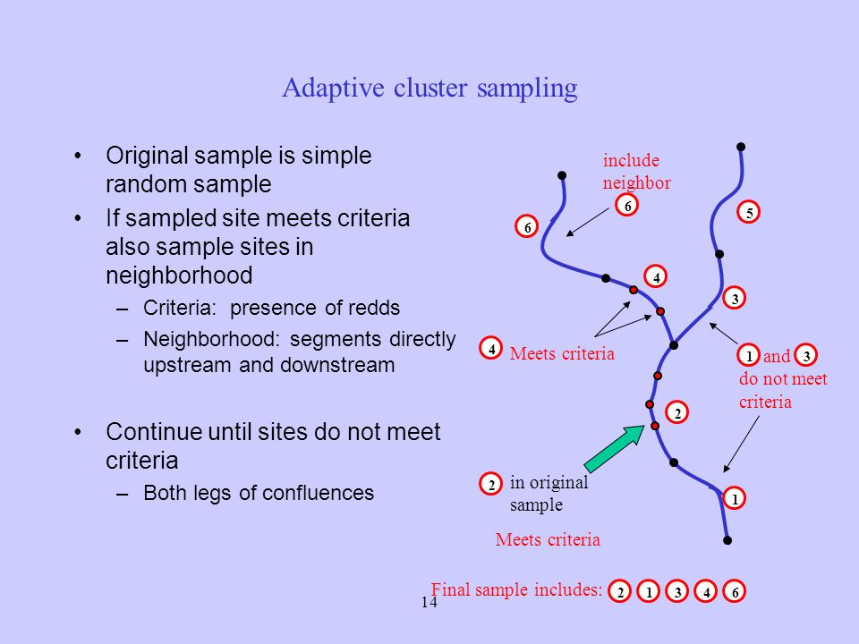 14 Adaptive cluster sampling Original sample is simple random sample If sampled site meets criteria also sample sites in neighborhood –Criteria: presence of redds –Neighborhood: segments directly upstream and downstream Continue until sites do not meet criteria –Both legs of confluences 1 3 2 5 4 6 in original sample 2 Meets criteria 4 include neighbor 6 and do not meet criteria 13 Final sample includes: 21346