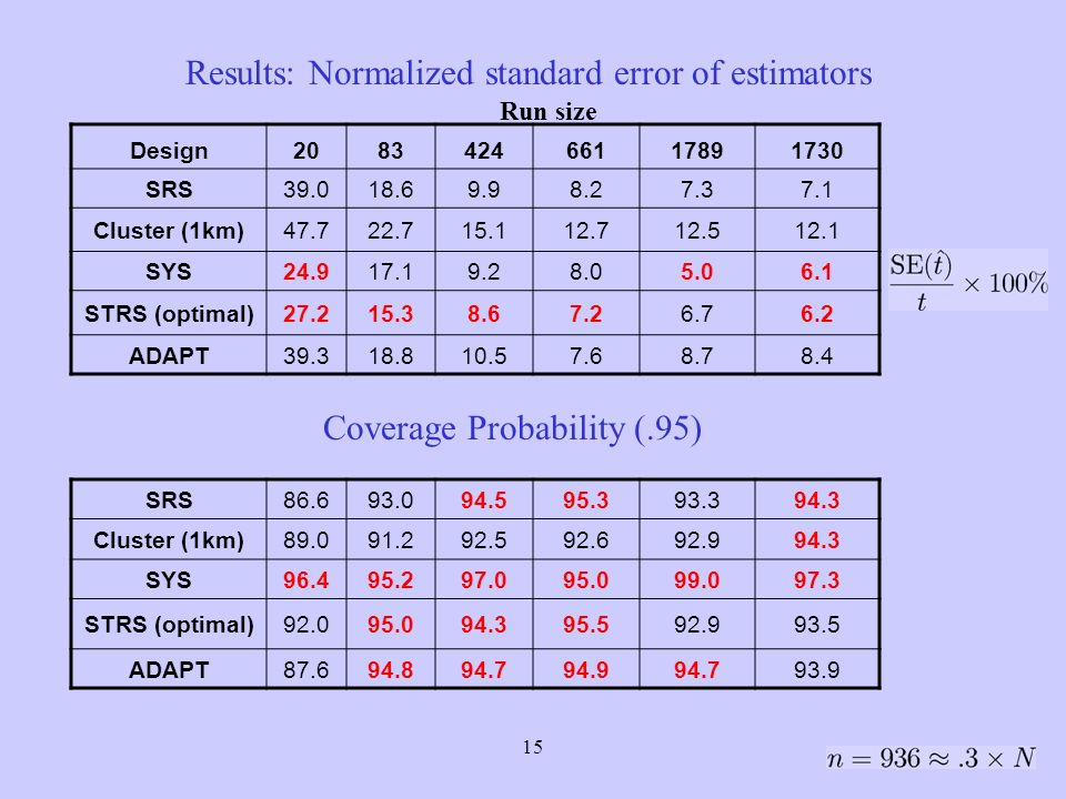 15 Design208342466117891730 SRS39.018.69.98.27.37.1 Cluster (1km)47.722.715.112.712.512.1 SYS24.917.19.28.05.06.1 STRS (optimal)27.215.38.67.26.76.2 ADAPT39.318.810.57.68.78.4 Results: Normalized standard error of estimators Run size SRS86.693.094.595.393.394.3 Cluster (1km)89.091.292.592.692.994.3 SYS96.495.297.095.099.097.3 STRS (optimal)92.095.094.395.592.993.5 ADAPT87.694.894.794.994.793.9 Coverage Probability (.95)