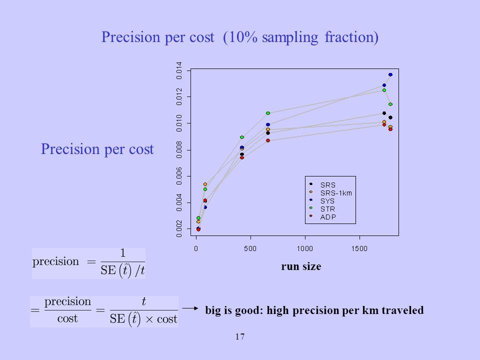 17 Precision per cost (10% sampling fraction) big is good: high precision per km traveled run size Precision per cost
