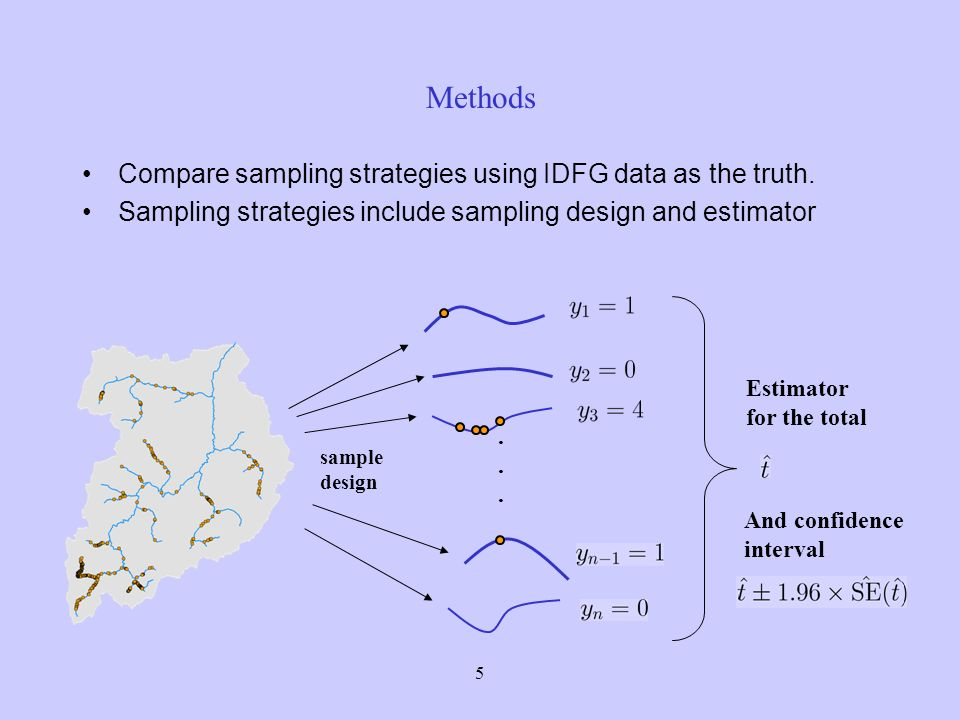 5 Methods Compare sampling strategies using IDFG data as the truth.