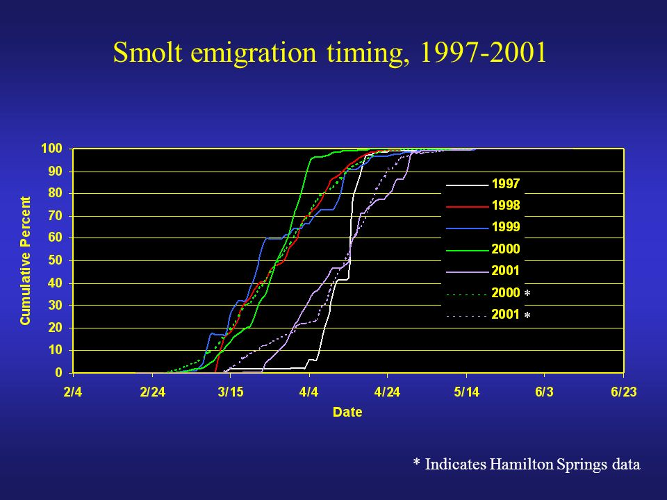 Smolt emigration timing, 1997-2001 * * * Indicates Hamilton Springs data