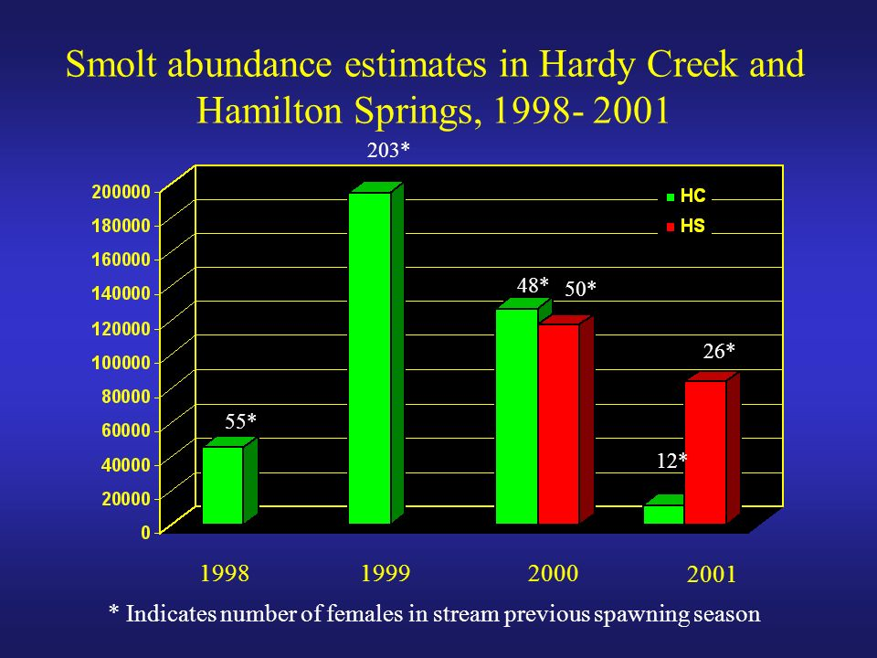199819992000 2001 Smolt abundance estimates in Hardy Creek and Hamilton Springs, 1998- 2001 55* 203* 48* 50* 12* 26* * Indicates number of females in