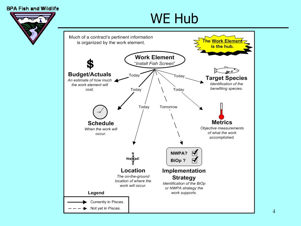4 WE Hub