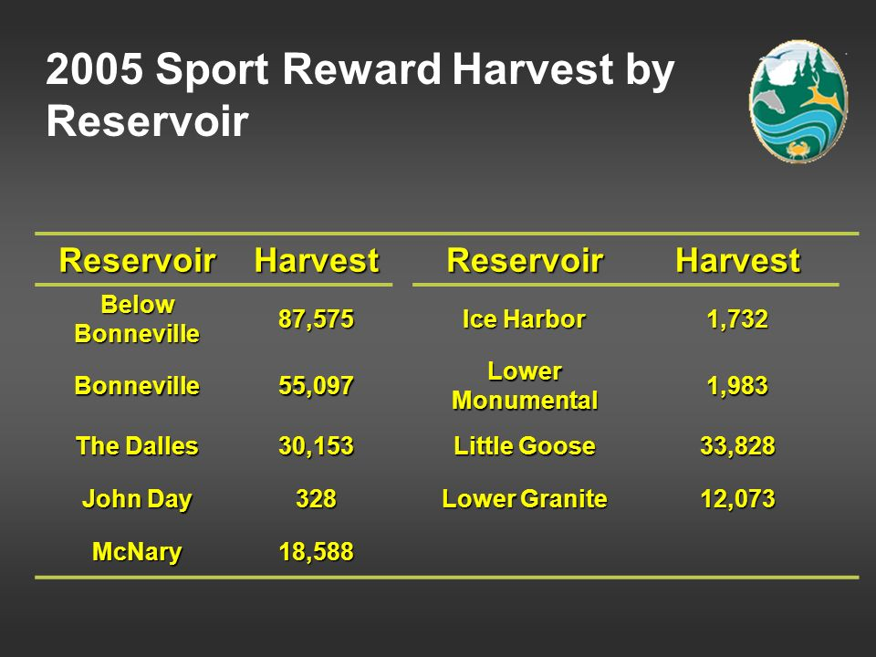 ReservoirHarvestReservoirHarvest Below Bonneville 87,575 Ice Harbor 1,732 Bonneville55,097 Lower Monumental 1,983 The Dalles 30,153 Little Goose 33,82
