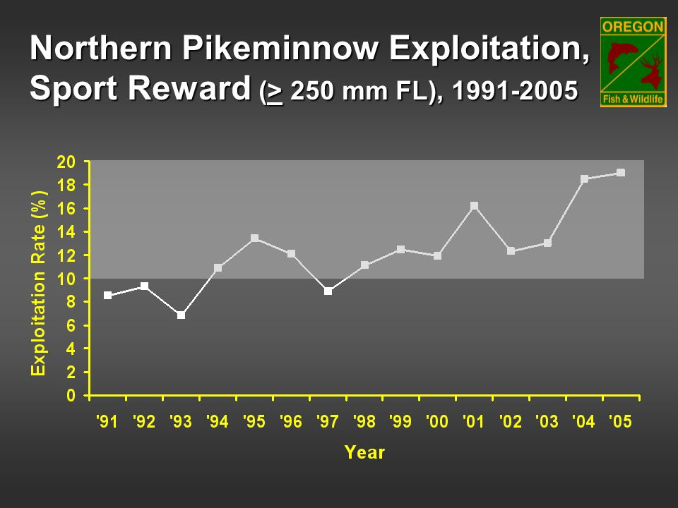 Northern Pikeminnow Exploitation, Sport Reward (> 250 mm FL), 1991-2005