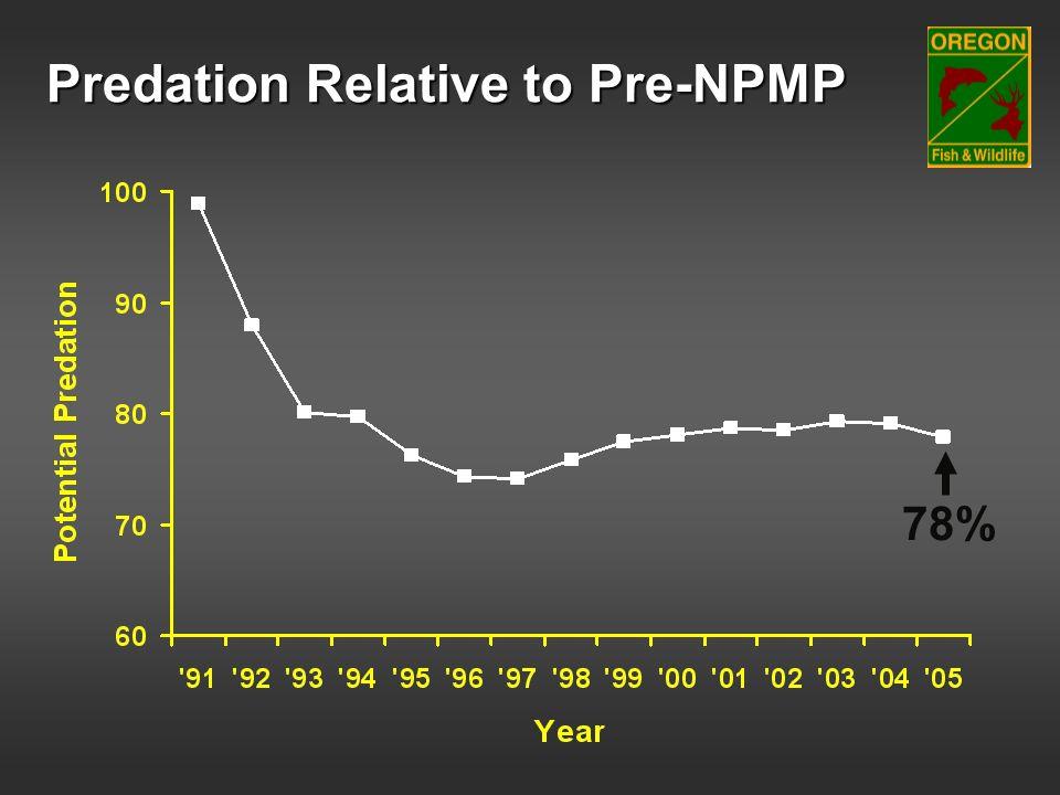 Predation Relative to Pre-NPMP 78%