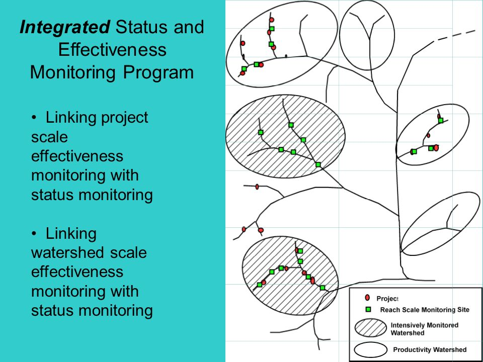 Integrated Status and Effectiveness Monitoring Program Linking project scale effectiveness monitoring with status monitoring Linking watershed scale effectiveness monitoring with status monitoring