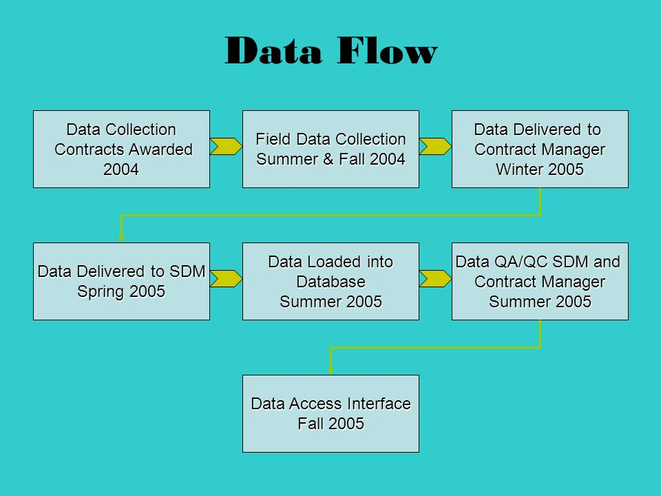 Data Flow Data Access Interface Fall 2005 Data Collection Contracts Awarded Contracts Awarded2004 Data Delivered to Contract Manager Winter 2005 Data Delivered to SDM Spring 2005 Data Loaded into Database Summer 2005 Data QA/QC SDM and Contract Manager Summer 2005 Field Data Collection Summer & Fall 2004