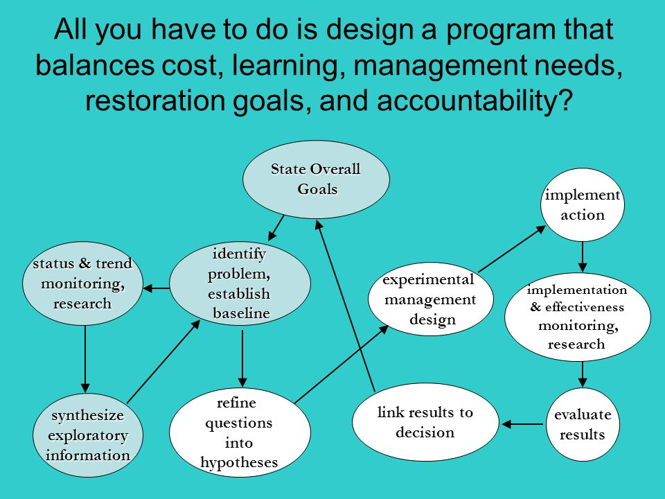 State Overall Goals Goals evaluate results link results to decision experimental management design implement action implementation & effectiveness monitoring, research identifyproblem,establish baseline baseline status & trend monitoring,research synthesizeexploratoryinformation refine questions into hypotheses