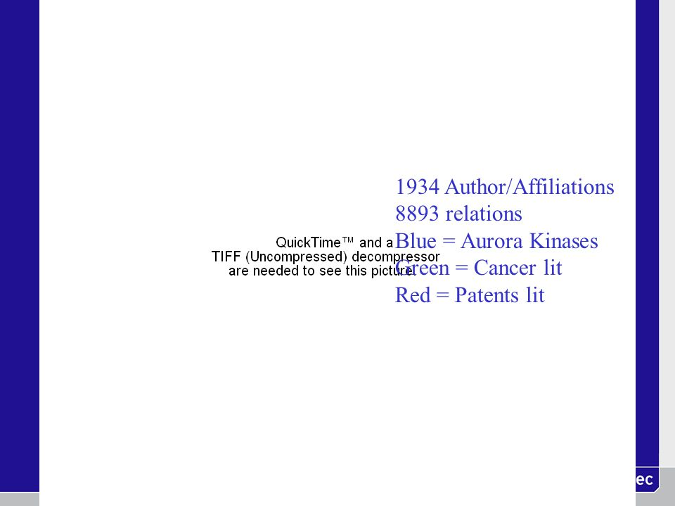 1934 Author/Affiliations 8893 relations Blue = Aurora Kinases Green = Cancer lit Red = Patents lit