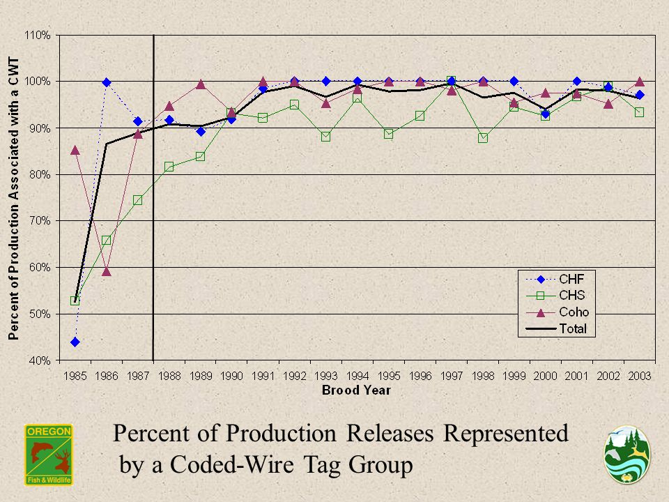 Percent of Production Releases Represented by a Coded-Wire Tag Group