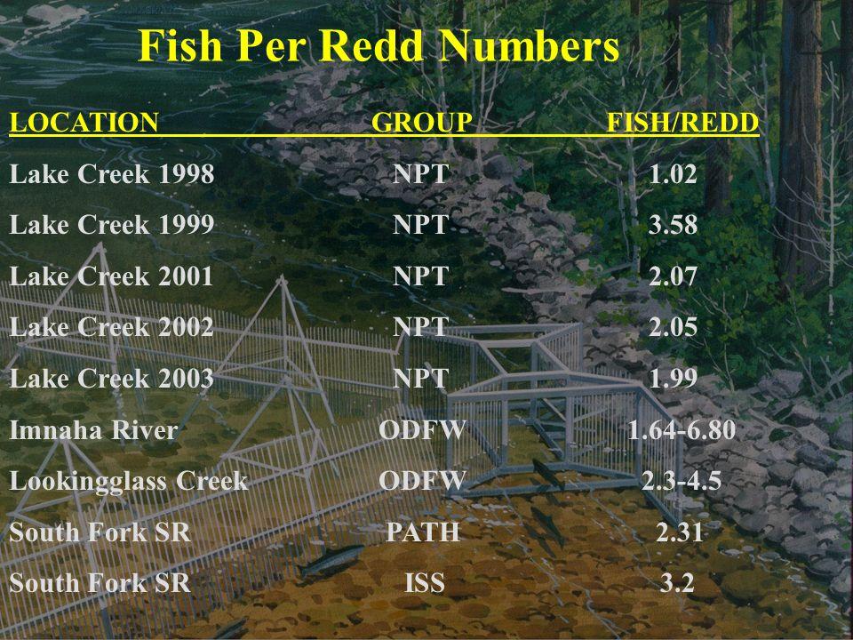 Fish Per Redd Numbers LOCATION GROUPFISH/REDD Lake Creek 1998 NPT 1.02 Lake Creek 1999 NPT 3.58 Lake Creek 2001 NPT 2.07 Lake Creek 2002 NPT 2.05 Lake