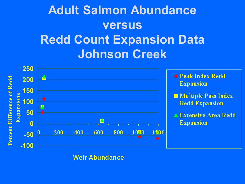 Adult Salmon Abundance versus Redd Count Expansion Data Johnson Creek