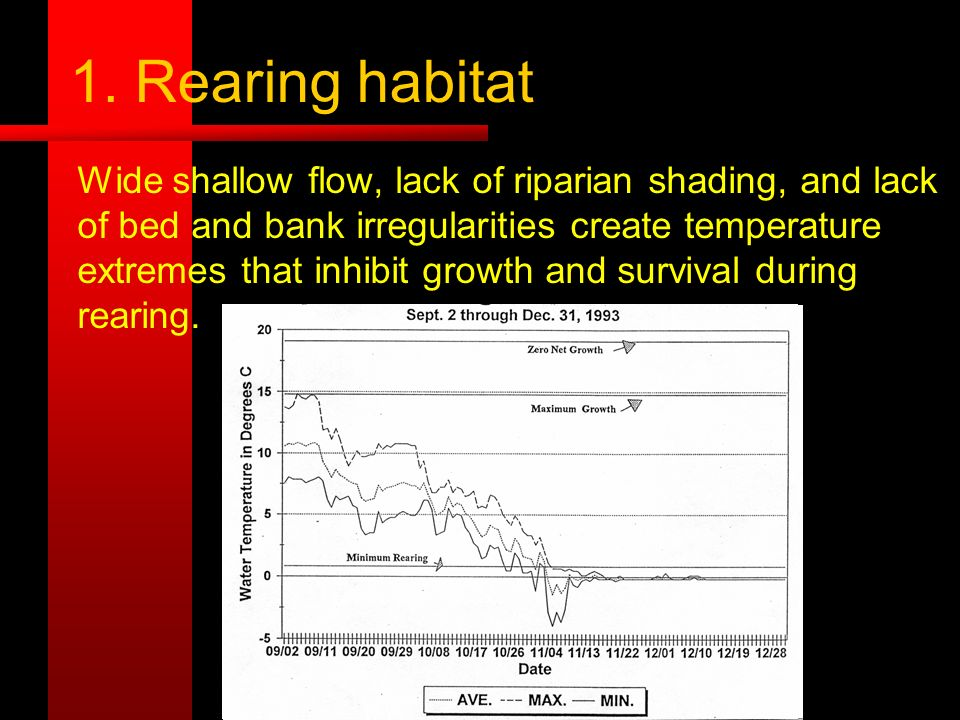 1. Rearing habitat Wide shallow flow, lack of riparian shading, and lack of bed and bank irregularities create temperature extremes that inhibit growt