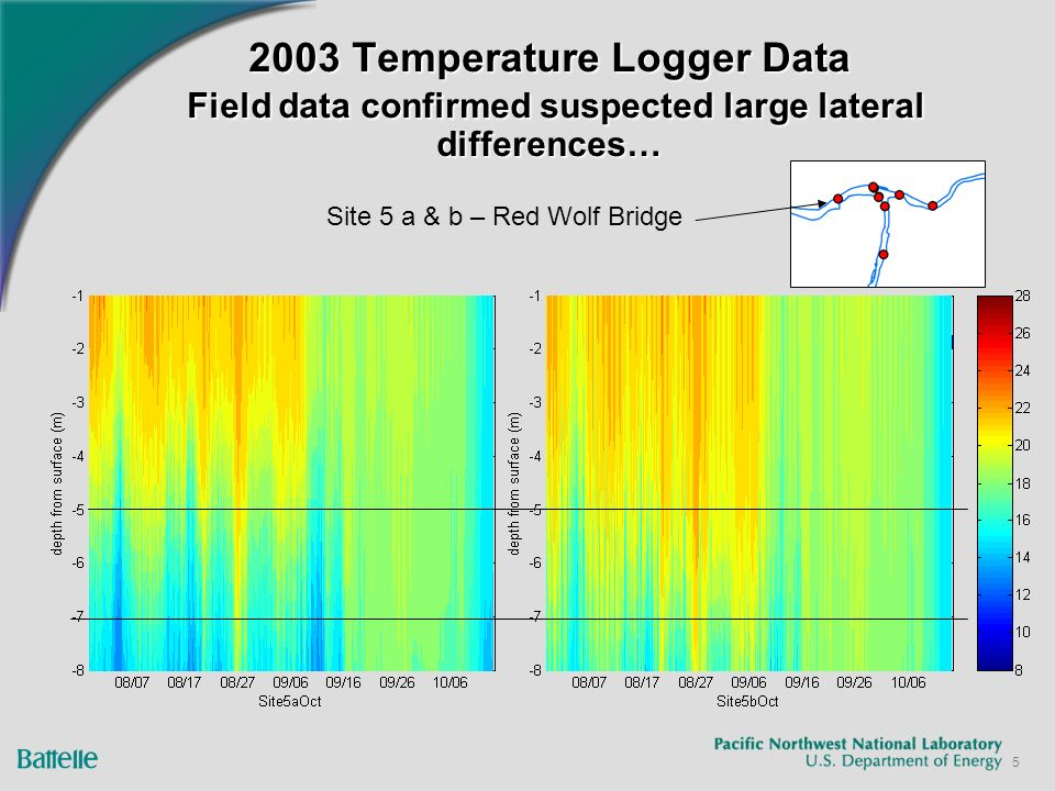 5 2003 Temperature Logger Data Field data confirmed suspected large lateral differences… Site 5 a & b – Red Wolf Bridge