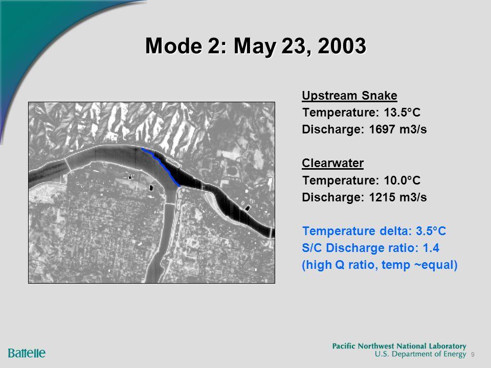 9 Mode 2: May 23, 2003 Upstream Snake Temperature: 13.5°C Discharge: 1697 m3/s Clearwater Temperature: 10.0°C Discharge: 1215 m3/s Temperature delta: 3.5°C S/C Discharge ratio: 1.4 (high Q ratio, temp ~equal)
