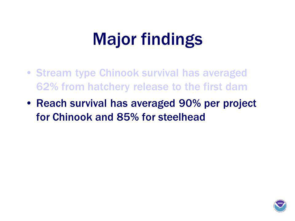 Major findings Stream type Chinook survival has averaged 62% from hatchery release to the first dam Reach survival has averaged 90% per project for Chinook and 85% for steelhead