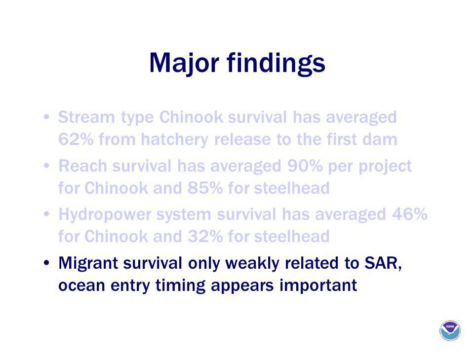 Major findings Stream type Chinook survival has averaged 62% from hatchery release to the first dam Reach survival has averaged 90% per project for Chinook and 85% for steelhead Hydropower system survival has averaged 46% for Chinook and 32% for steelhead Migrant survival only weakly related to SAR, ocean entry timing appears important