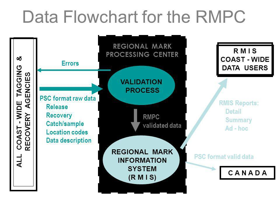 Data Flowchart for the RMPC REGIONAL MARK PROCESSING CENTER VALIDATION PROCESS REGIONAL MARK INFORMATION SYSTEM (R M I S) ALL COAST - WIDE TAGGING & R