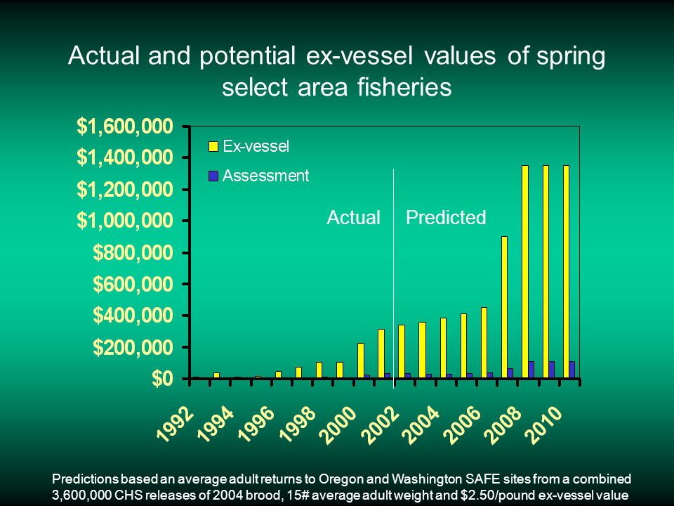 Actual and potential ex-vessel values of spring select area fisheries ActualPredicted Predictions based an average adult returns to Oregon and Washing