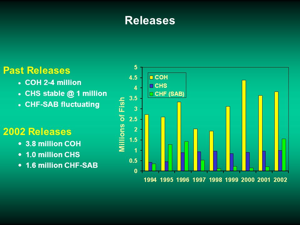 Releases Past Releases COH 2-4 million CHS stable @ 1 million CHF-SAB fluctuating 2002 Releases 3.8 million COH 1.0 million CHS 1.6 million CHF-SAB