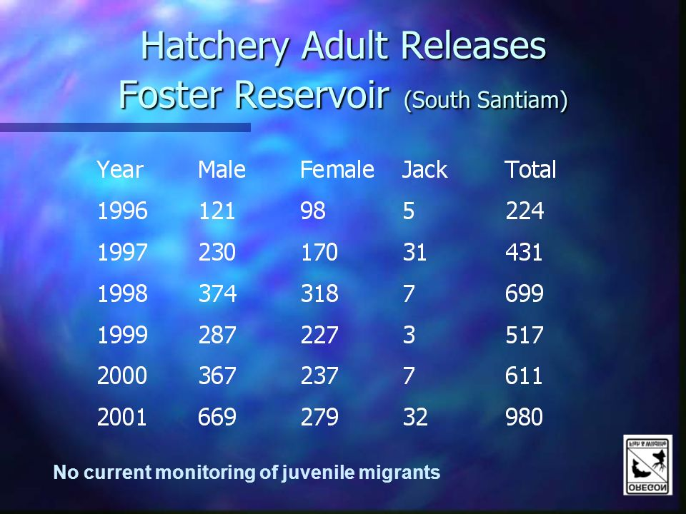Hatchery Adult Releases Foster Reservoir (South Santiam) No current monitoring of juvenile migrants
