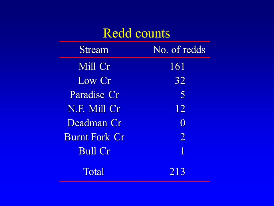 Redd counts Stream Mill Cr Low Cr Paradise Cr Deadman Cr Burnt Fork Cr Bull Cr N.F. Mill Cr 161 32 5 12 0 2 1 No. of redds Total213
