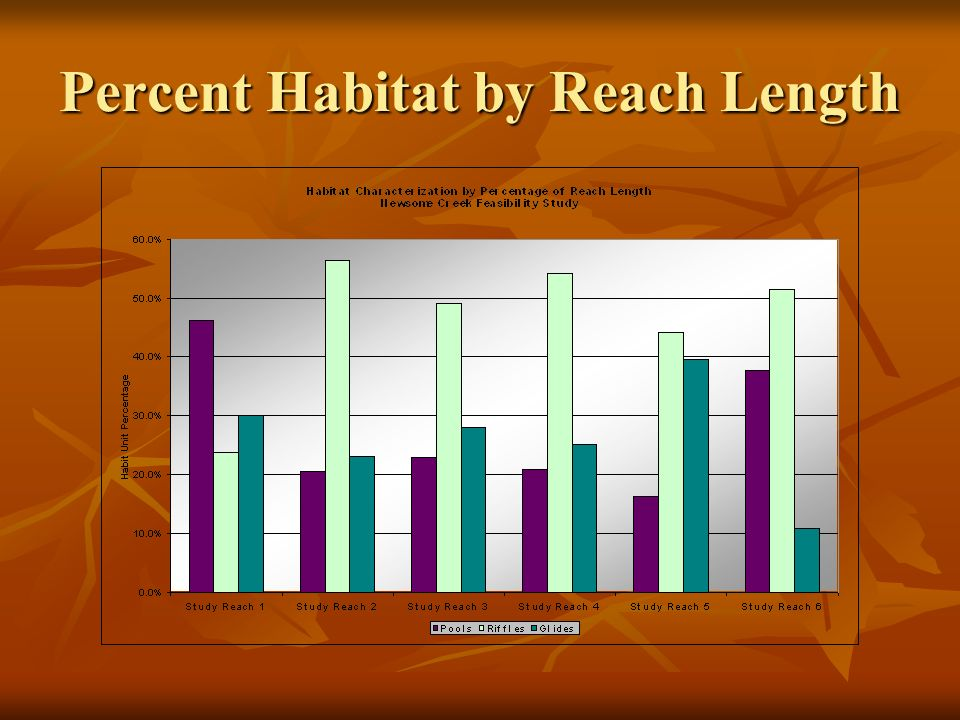Percent Habitat by Reach Length