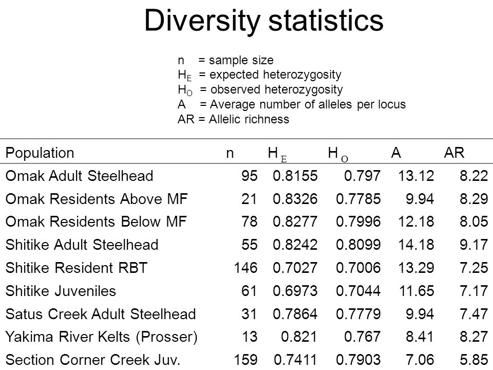 Diversity statistics n = sample size H E = expected heterozygosity H O = observed heterozygosity A = Average number of alleles per locus AR = Allelic richness PopulationnH E H O AAR Omak Adult Steelhead Omak Residents Above MF Omak Residents Below MF Shitike Adult Steelhead Shitike Resident RBT Shitike Juveniles Satus Creek Adult Steelhead Yakima River Kelts (Prosser) Section Corner Creek Juv