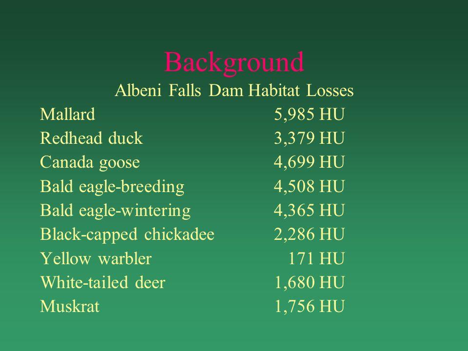 Background Albeni Falls Dam Habitat Losses Mallard5,985 HU Redhead duck3,379 HU Canada goose4,699 HU Bald eagle-breeding4,508 HU Bald eagle-wintering4,365 HU Black-capped chickadee2,286 HU Yellow warbler 171 HU White-tailed deer1,680 HU Muskrat1,756 HU