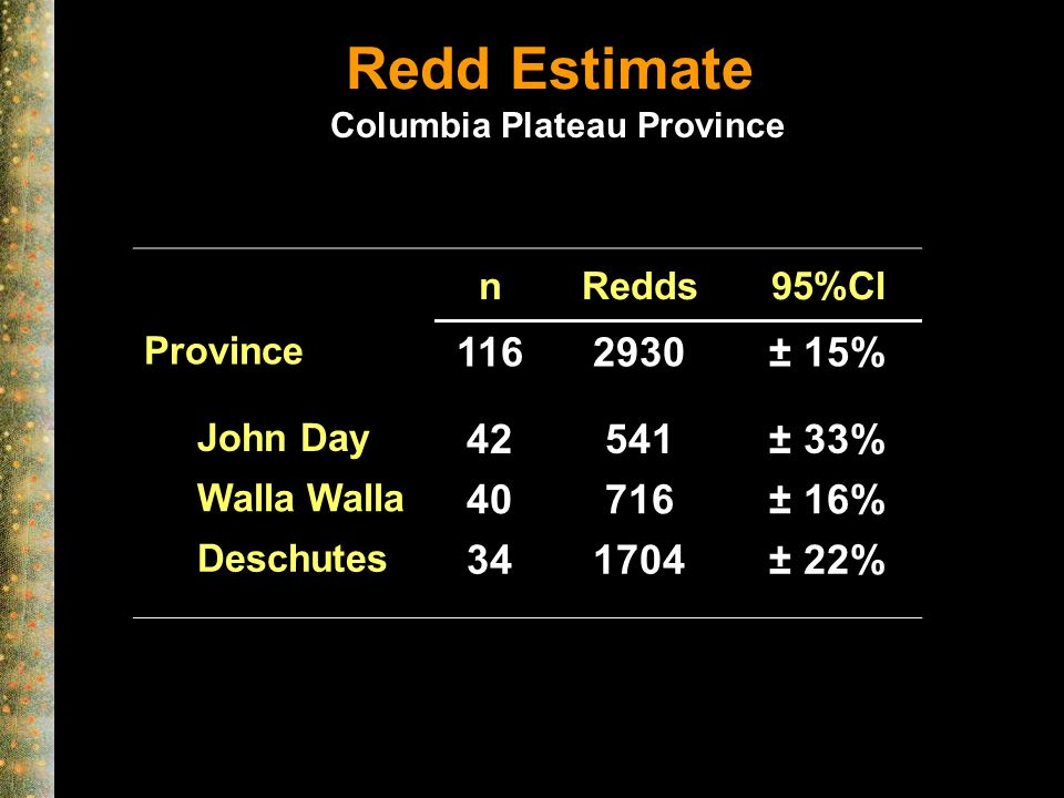 Redd Estimate nRedds95%CI Province 1162930± 15% John Day 42541± 33% Walla Walla 40716± 16% Deschutes 341704± 22% Columbia Plateau Province