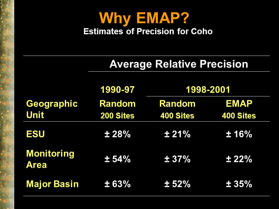 Why EMAP.