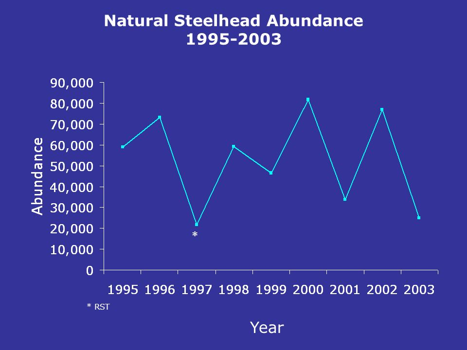Natural Steelhead Abundance 1995-2003 * Year * RST