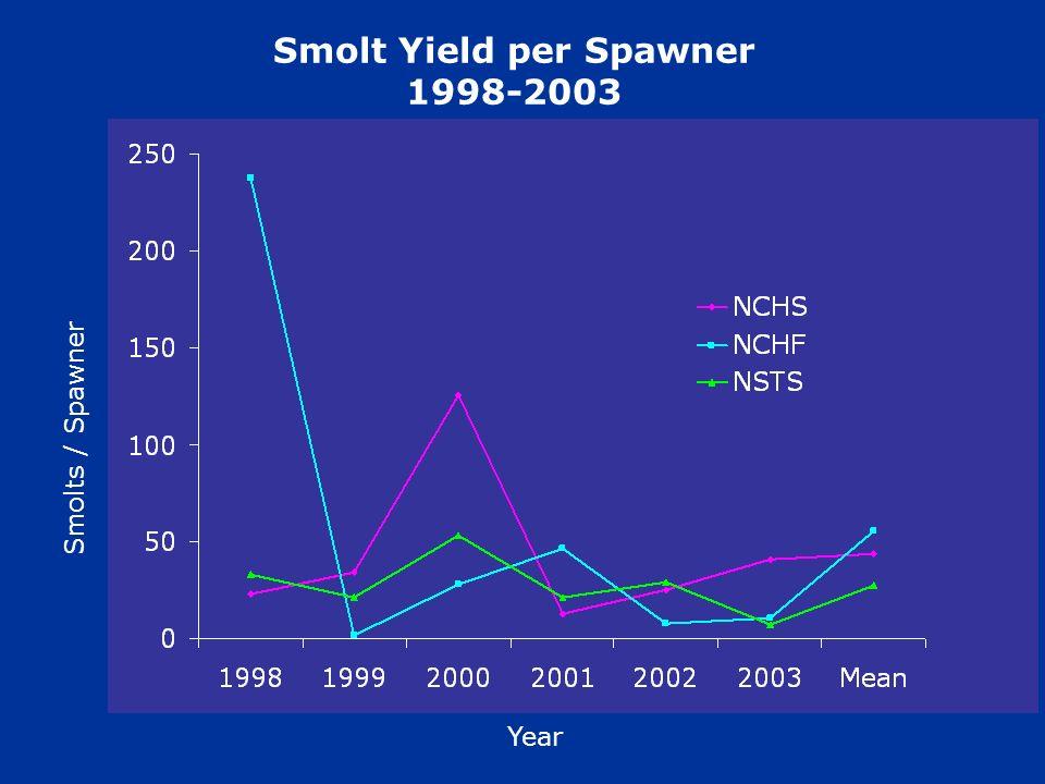 Smolt Yield per Spawner 1998-2003 Smolts / Spawner Year