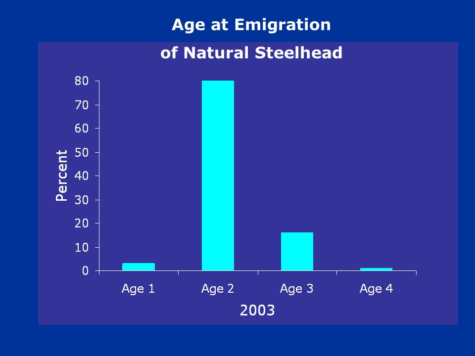 Age at Emigration of Natural Steelhead