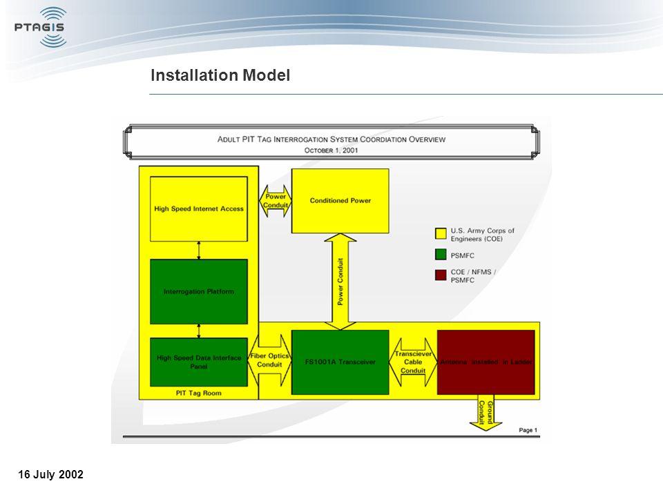 16 July 2002 Installation Model