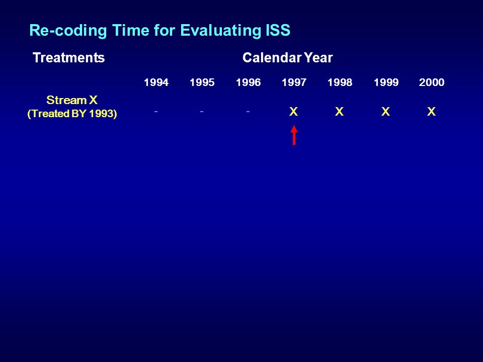 1994199519961997199819992000 --- XXXX Stream X (Treated BY 1993) TreatmentsCalendar Year Re-coding Time for Evaluating ISS