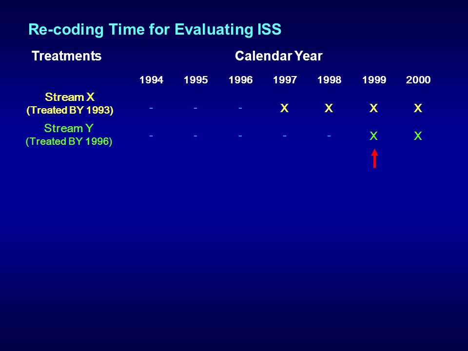 1994199519961997199819992000 --- XXXX ----- XX Stream X (Treated BY 1993) Stream Y (Treated BY 1996) TreatmentsCalendar Year Re-coding Time for Evaluating ISS