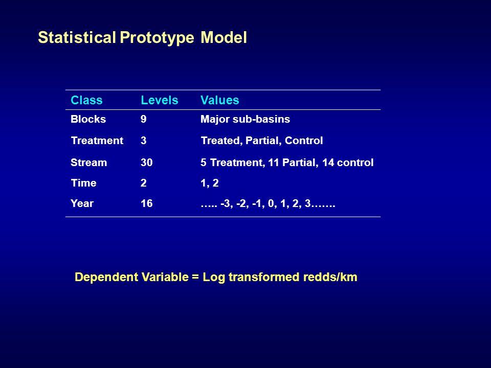 Statistical Prototype Model ClassLevelsValues Blocks9Major sub-basins Treatment3Treated, Partial, Control Stream305 Treatment, 11 Partial, 14 control