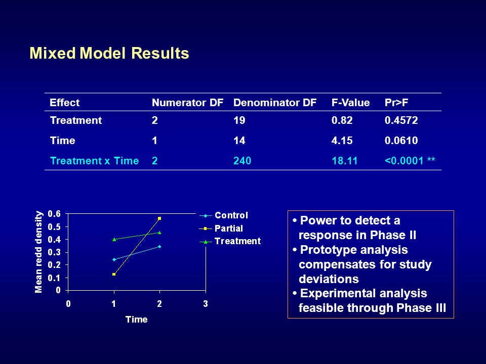 Mixed Model Results Power to detect a response in Phase II Prototype analysis compensates for study deviations Experimental analysis feasible through Phase III EffectNumerator DFDenominator DFF-ValuePr>F Treatment Time Treatment x Time < **