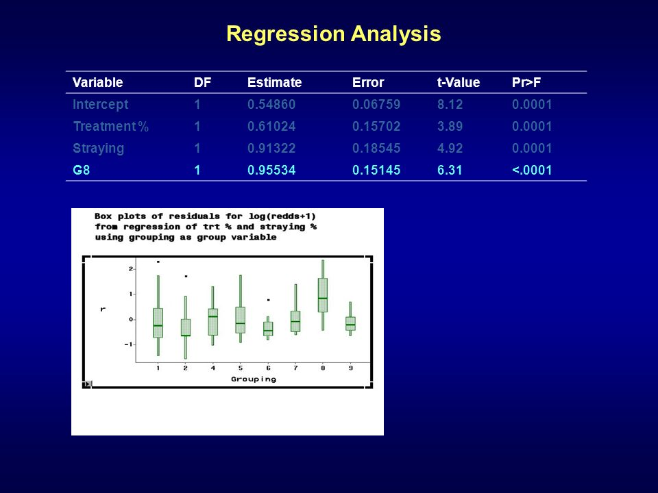 Regression Analysis VariableDFEstimateErrort-ValuePr>F Intercept Treatment % Straying G <.0001