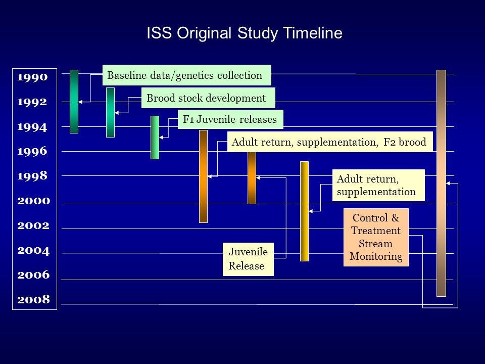 ISS Original Study Timeline 1990 1992 1994 1996 1998 2000 2002 2004 2006 2008 Baseline data/genetics collection Brood stock development F1 Juvenile releases Juvenile Release Adult return, supplementation Adult return, supplementation, F2 brood Control & Treatment Stream Monitoring