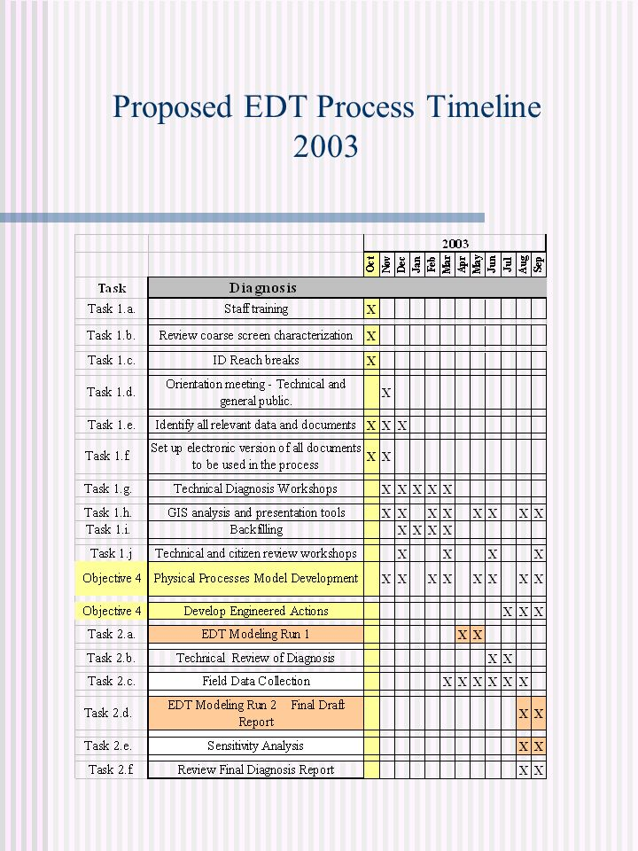 Proposed EDT Process Timeline 2003