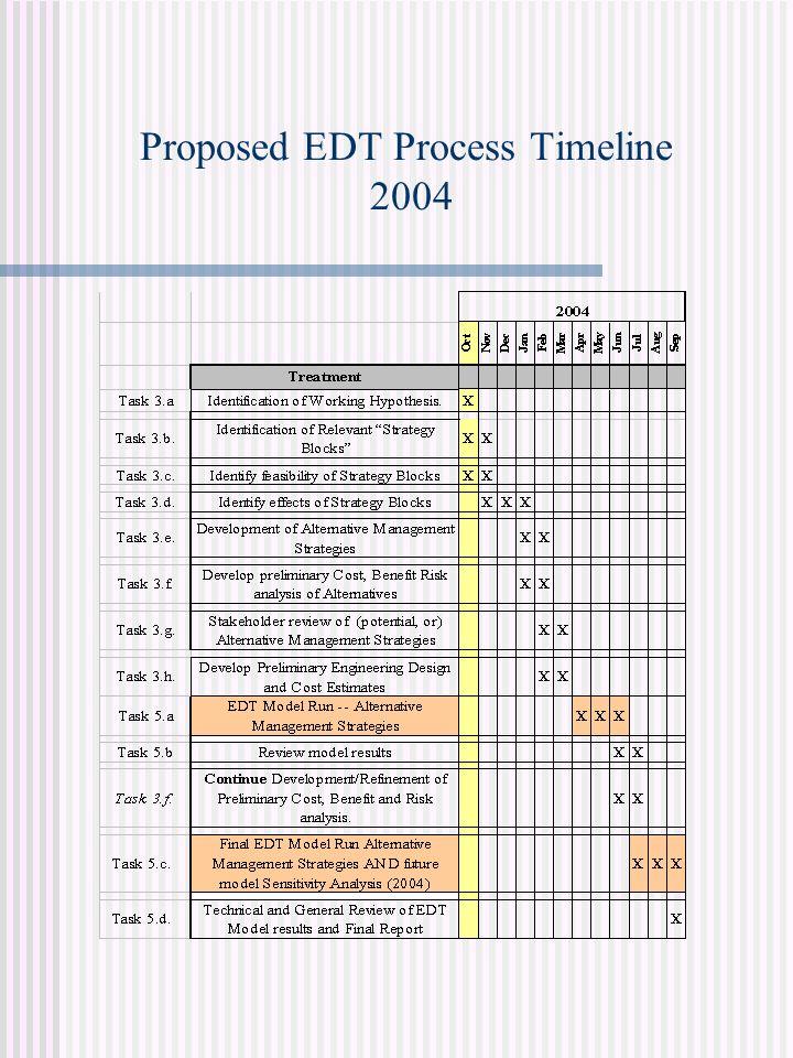 Proposed EDT Process Timeline 2004
