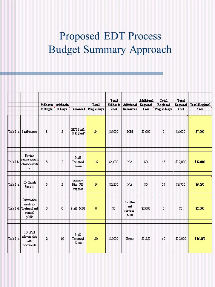 Proposed EDT Process Budget Summary Approach
